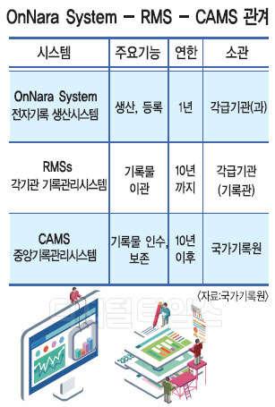 전자기록 본격 이관 원년… `전자정부 3.0` 완성한다